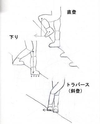 図1 キックステップ