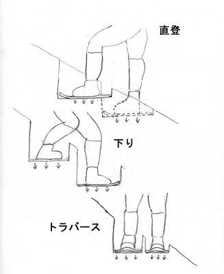 図2 スノーシュー、わかんの登行法